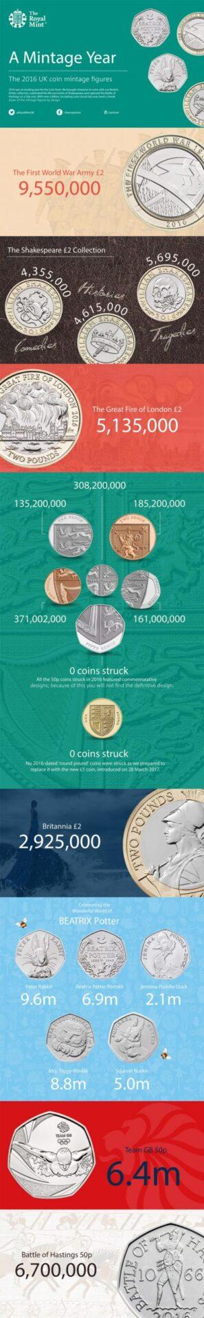 British Coins 2016 Mintage Figures