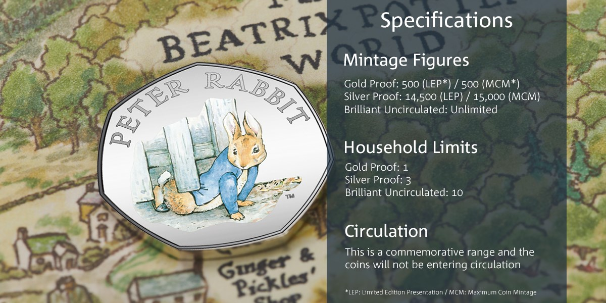 2020 Peter Rabbit Coins Mintage Figures