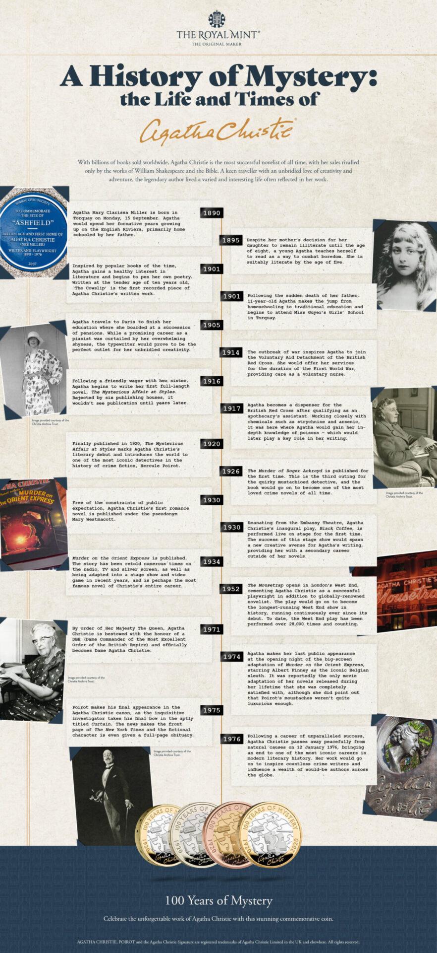 Agatha Christie Timeline
